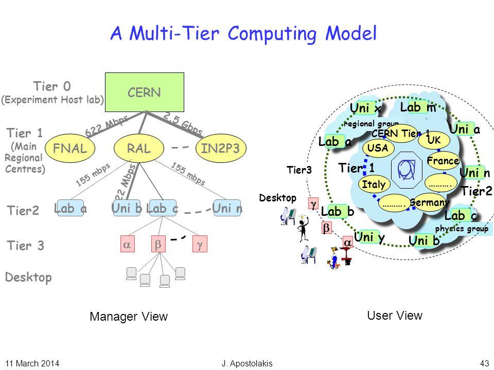 11 March 2014J. Apostolakis43 A Multi-Tier Computing Model Tier 1 (Main Regional Centres) Tier 3 Desktop Tier2 Tier 0 (Experiment Host lab) CERN FNALR