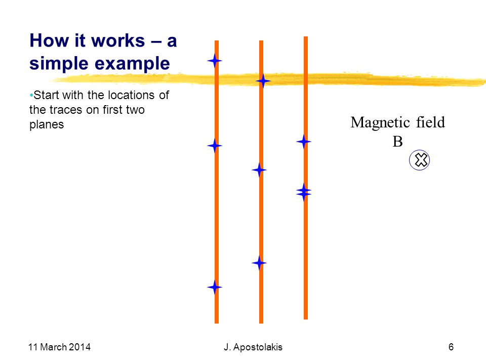 How it works – a simple example Start with the locations of the traces on first two planes 11 March 2014 J. Apostolakis 6 Magnetic field Β