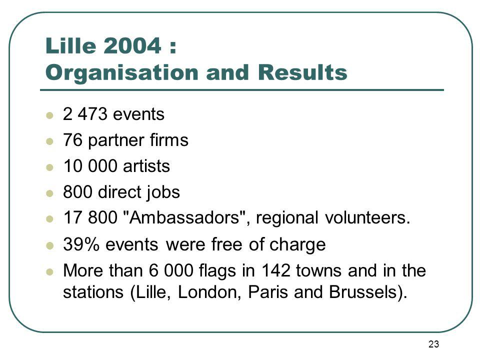 23 Lille 2004 : Organisation and Results 2 473 events 76 partner firms 10 000 artists 800 direct jobs 17 800 Ambassadors , regional volunteers.