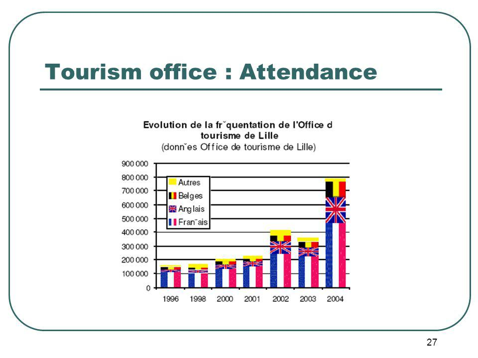 27 Tourism office : Attendance