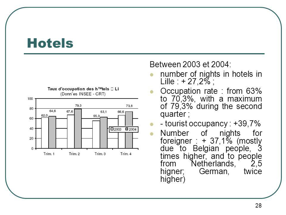 28 Hotels Between 2003 et 2004: number of nights in hotels in Lille : + 27,2% ; Occupation rate : from 63% to 70,3%, with a maximum of 79,3% during the second quarter ; - tourist occupancy : +39,7% Number of nights for foreigner : + 37,1% (mostly due to Belgian people, 3 times higher, and to people from Netherlands, 2,5 higner; German, twice higher)
