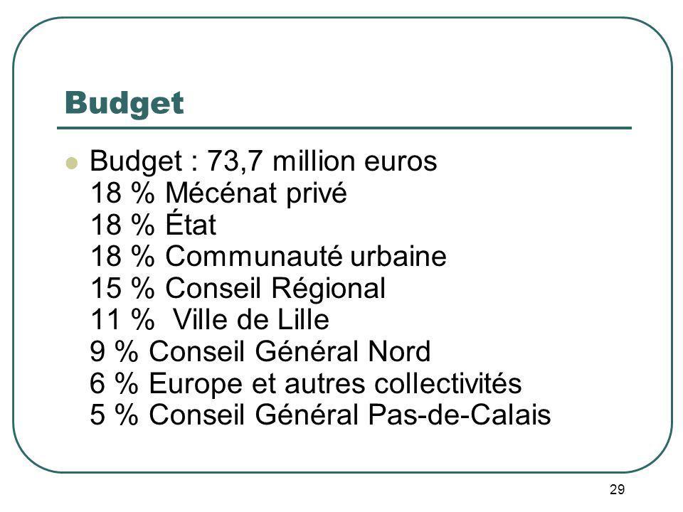29 Budget Budget : 73,7 million euros 18 % Mécénat privé 18 % État 18 % Communauté urbaine 15 % Conseil Régional 11 % Ville de Lille 9 % Conseil Général Nord 6 % Europe et autres collectivités 5 % Conseil Général Pas-de-Calais