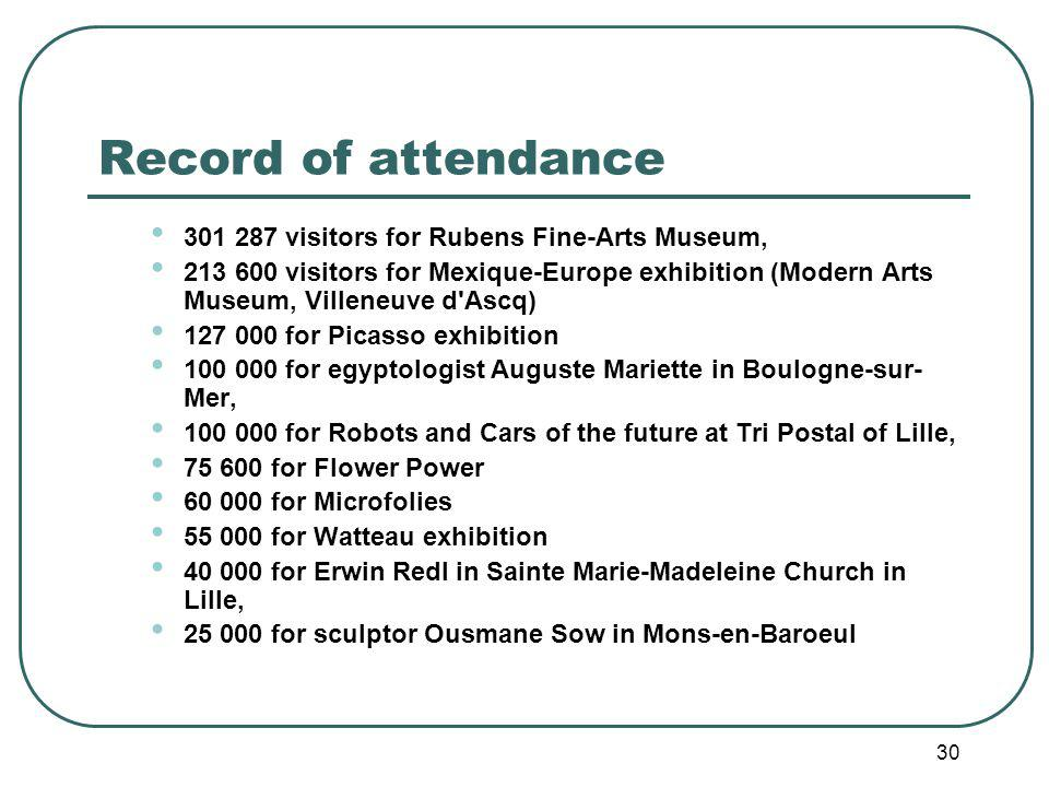 30 Record of attendance 301 287 visitors for Rubens Fine-Arts Museum, 213 600 visitors for Mexique-Europe exhibition (Modern Arts Museum, Villeneuve d Ascq) 127 000 for Picasso exhibition 100 000 for egyptologist Auguste Mariette in Boulogne-sur- Mer, 100 000 for Robots and Cars of the future at Tri Postal of Lille, 75 600 for Flower Power 60 000 for Microfolies 55 000 for Watteau exhibition 40 000 for Erwin Redl in Sainte Marie-Madeleine Church in Lille, 25 000 for sculptor Ousmane Sow in Mons-en-Baroeul