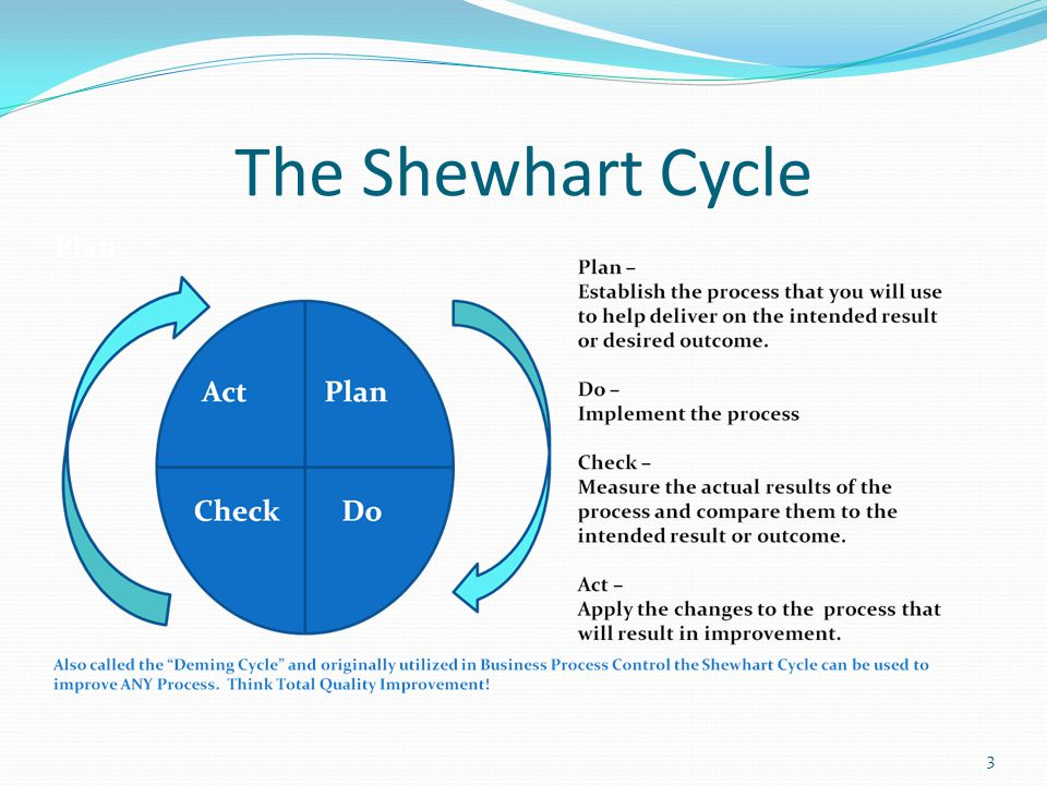 The Shewhart Cycle 3