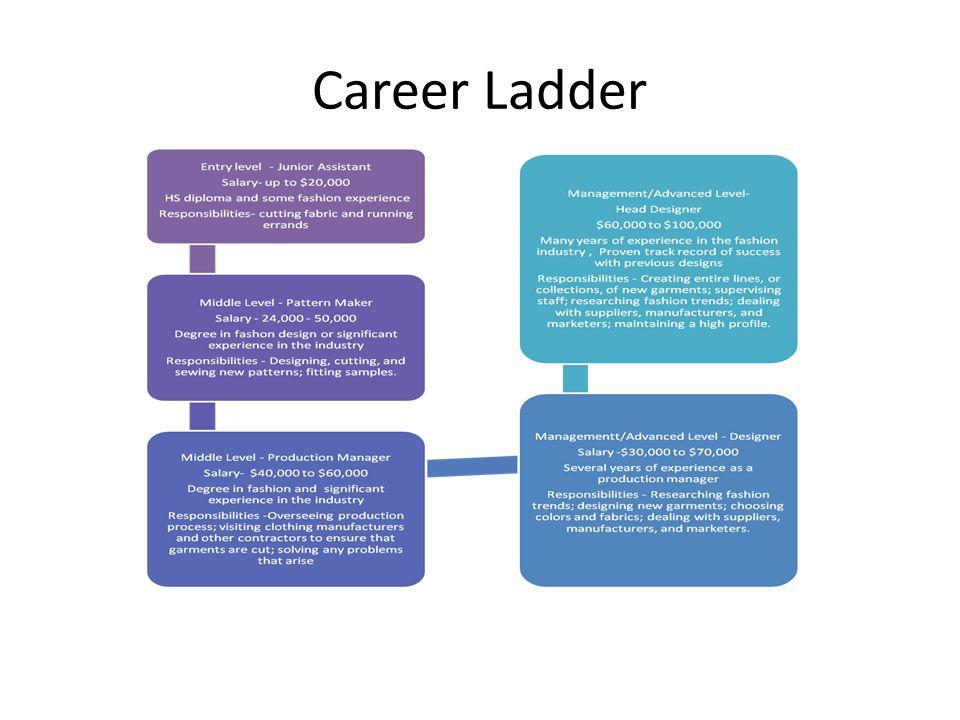 Career Ladder