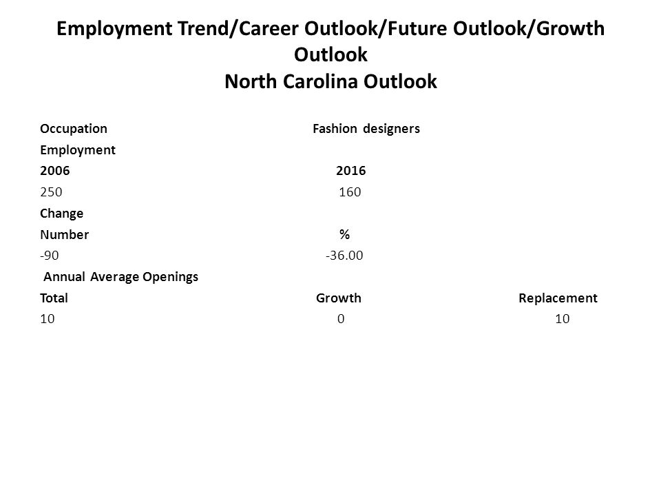Employment Trend/Career Outlook/Future Outlook/Growth Outlook North Carolina Outlook Occupation Fashion designers Employment 2006 2016 250 160 Change Number % -90 -36.00 Annual Average Openings Total Growth Replacement 10 0 10