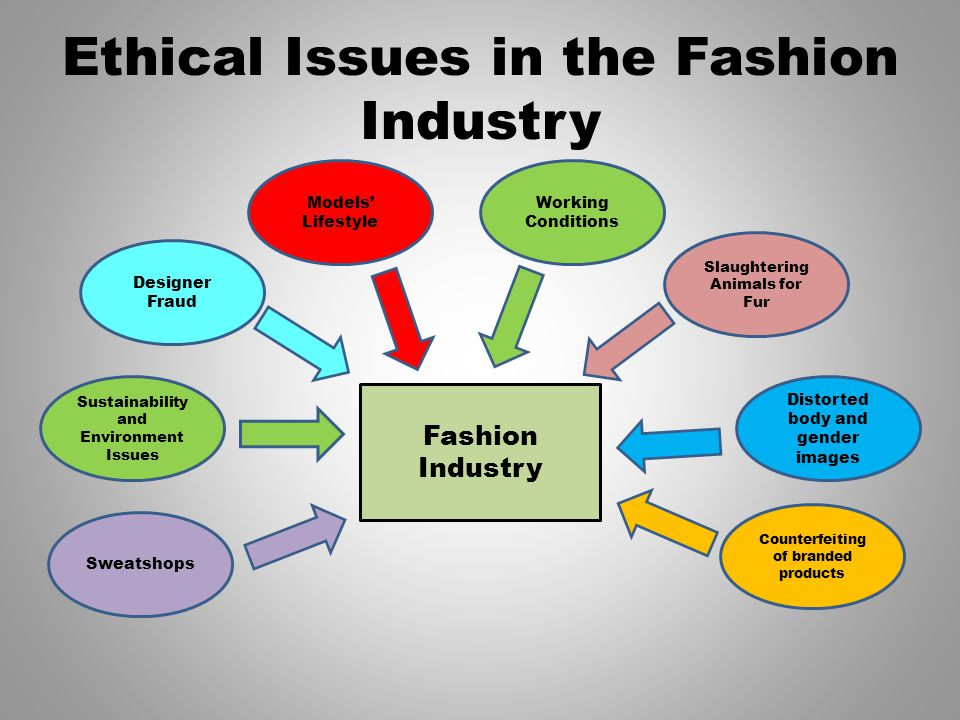 Ethical Issues in the Fashion Industry Designer Fraud Models Lifestyle Sustainability and Environment Issues Sweatshops Working Conditions Slaughtering Animals for Fur Distorted body and gender images Counterfeiting of branded products Fashion Industry
