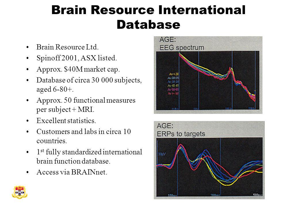 Brain Resource International Database Brain Resource Ltd.