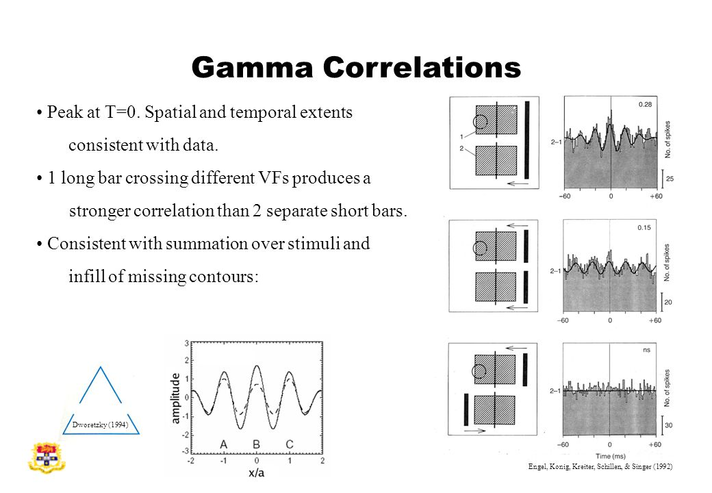 Peak at T=0. Spatial and temporal extents consistent with data.