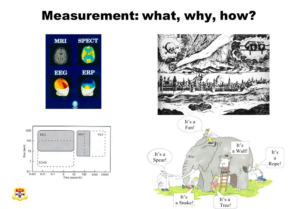 Measurement: what, why, how?