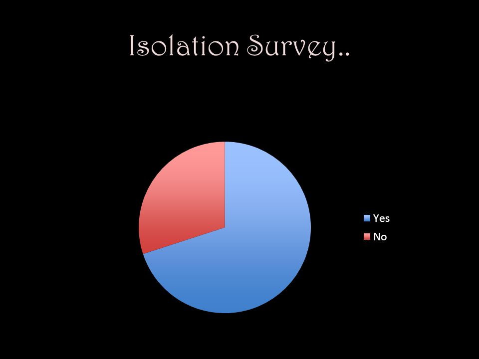 Isolation Survey..