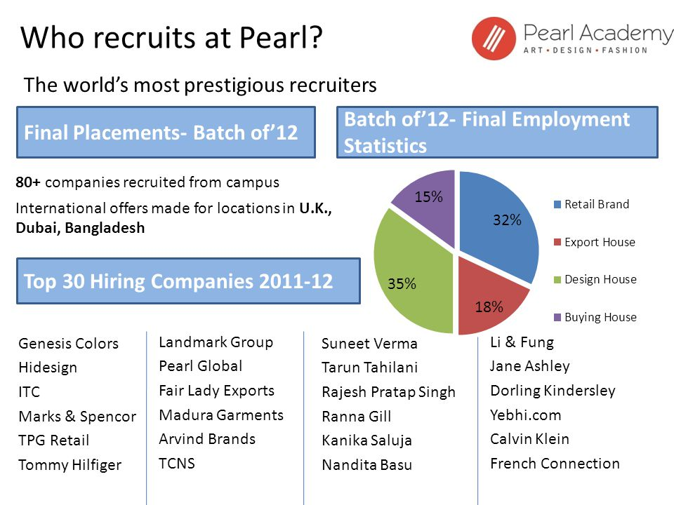 Who recruits at Pearl? 80+ companies recruited from campus International offers made for locations in U.K., Dubai, Bangladesh The worlds most prestigi