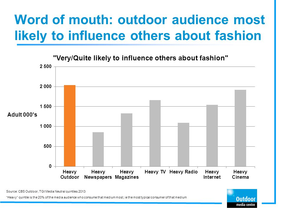 Word of mouth: outdoor audience most likely to influence others about fashion Source: CBS Outdoor, TGI Media Neutral quintiles 2013 Heavy quintile is