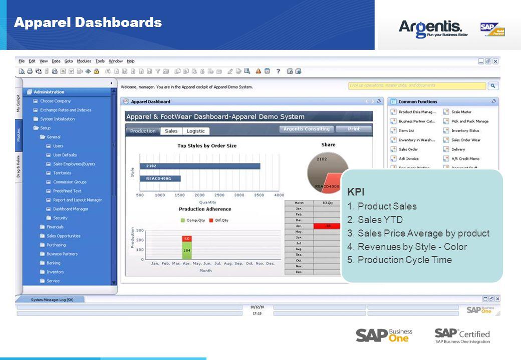 Apparel Dashboards KPI 1.Product Sales 2. Sales YTD 3.