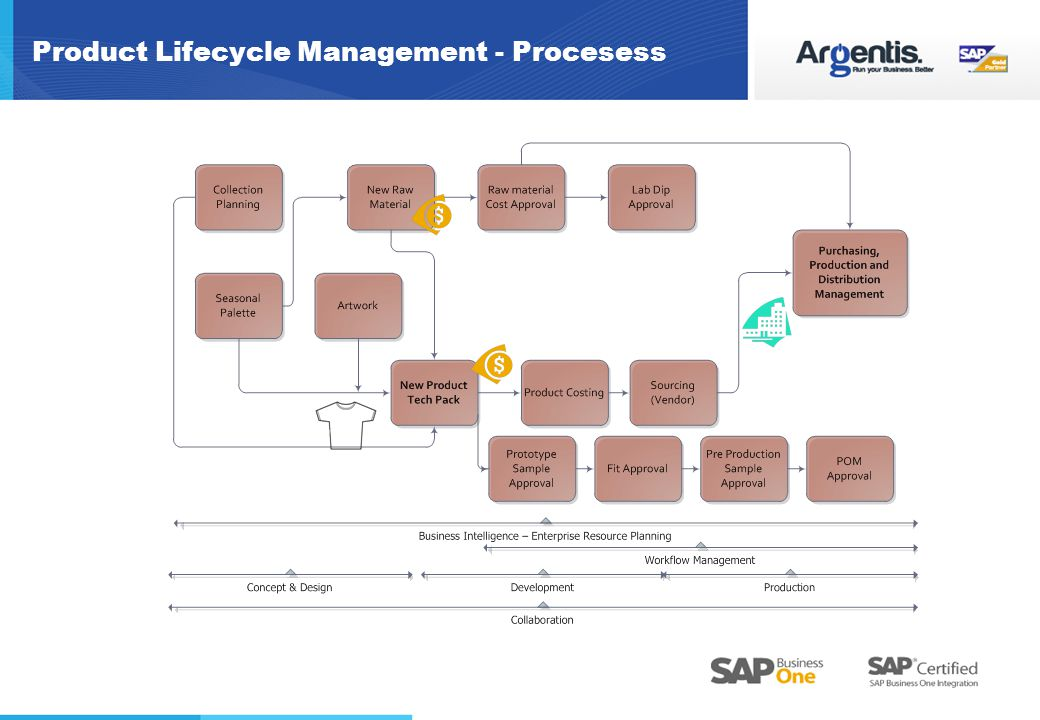 Product Lifecycle Management - Procesess
