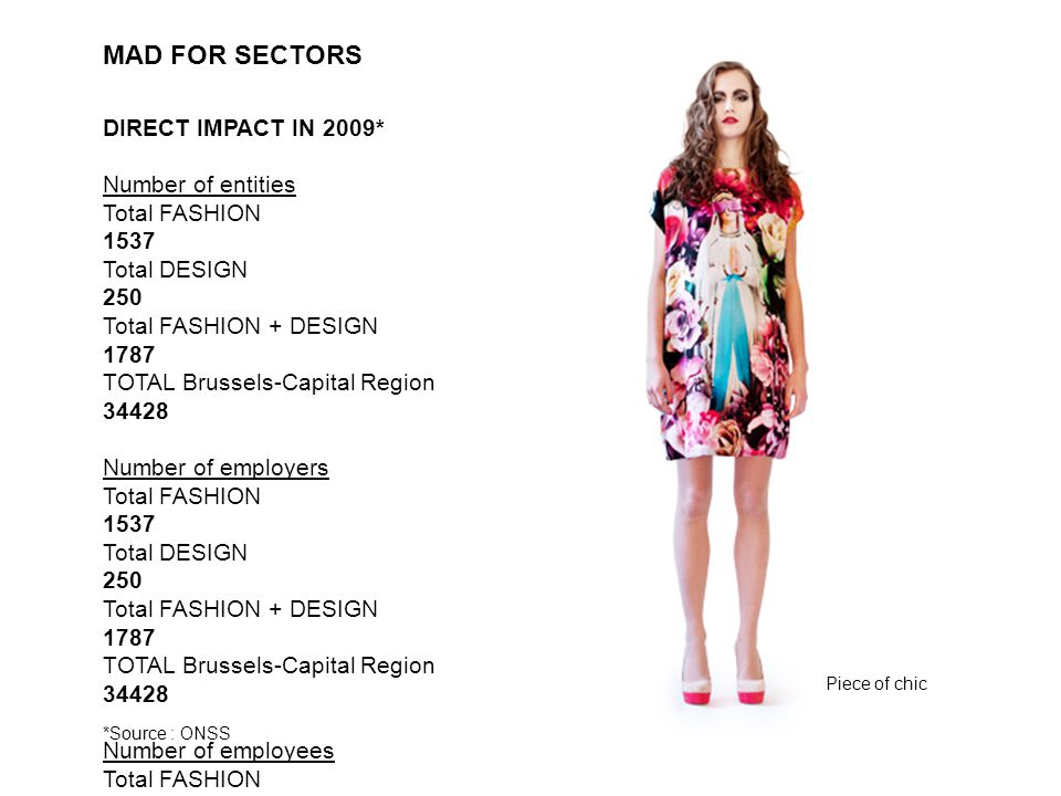 MAD FOR SECTORS DIRECT IMPACT IN 2009* Number of entities Total FASHION 1537 Total DESIGN 250 Total FASHION + DESIGN 1787 TOTAL Brussels-Capital Region 34428 Number of employers Total FASHION 1537 Total DESIGN 250 Total FASHION + DESIGN 1787 TOTAL Brussels-Capital Region 34428 Number of employees Total FASHION 9072 Total DESIGN 3670 Total FASHION + DESIGN 12742 TOTAL Brussels-Capital Region 620875 *Source : ONSS Piece of chic