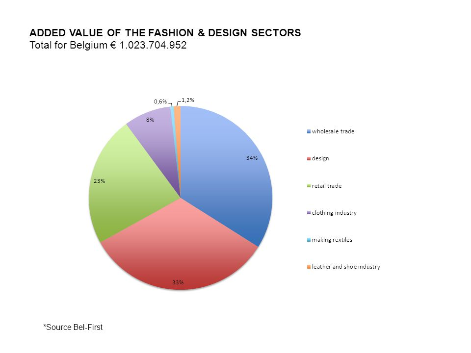 ADDED VALUE OF THE FASHION & DESIGN SECTORS Total for Belgium 1.023.704.952 *Source Bel-First
