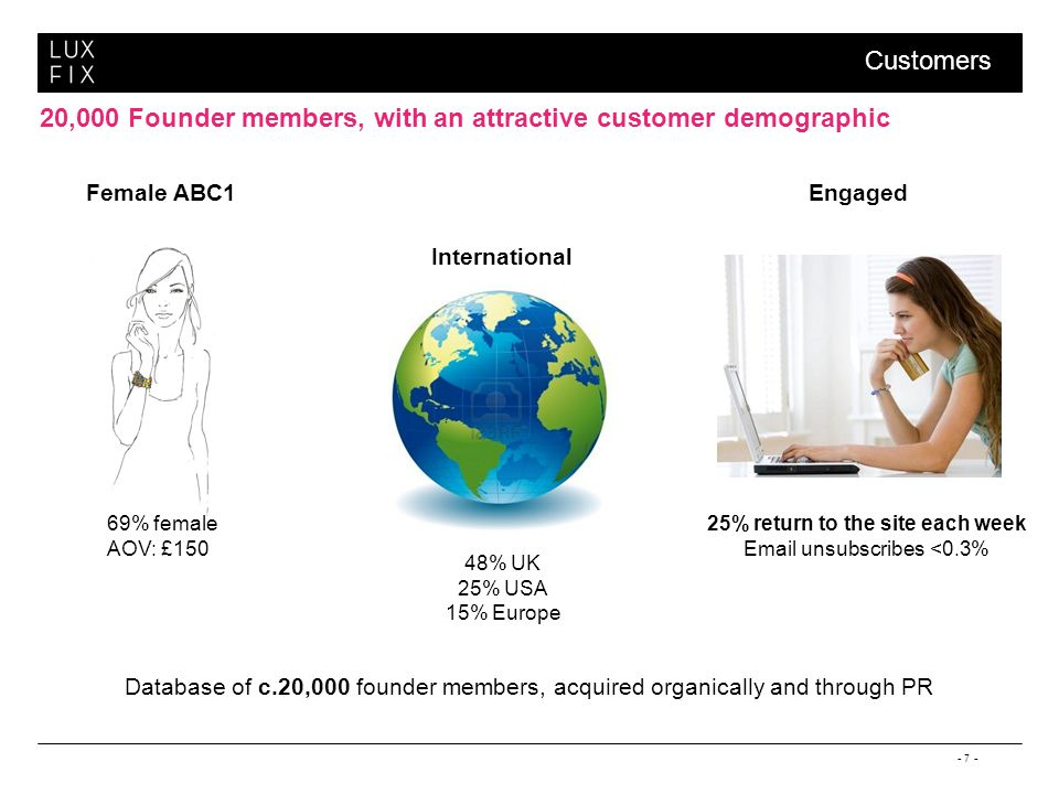 - 7 - 20,000 Founder members, with an attractive customer demographic International 48% UK 25% USA 15% Europe Female ABC1 69% female AOV: £150 Engaged