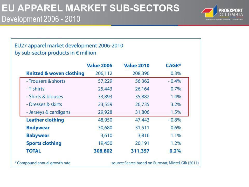 EU APPAREL MARKET SUB-SECTORS Development 2006 - 2010