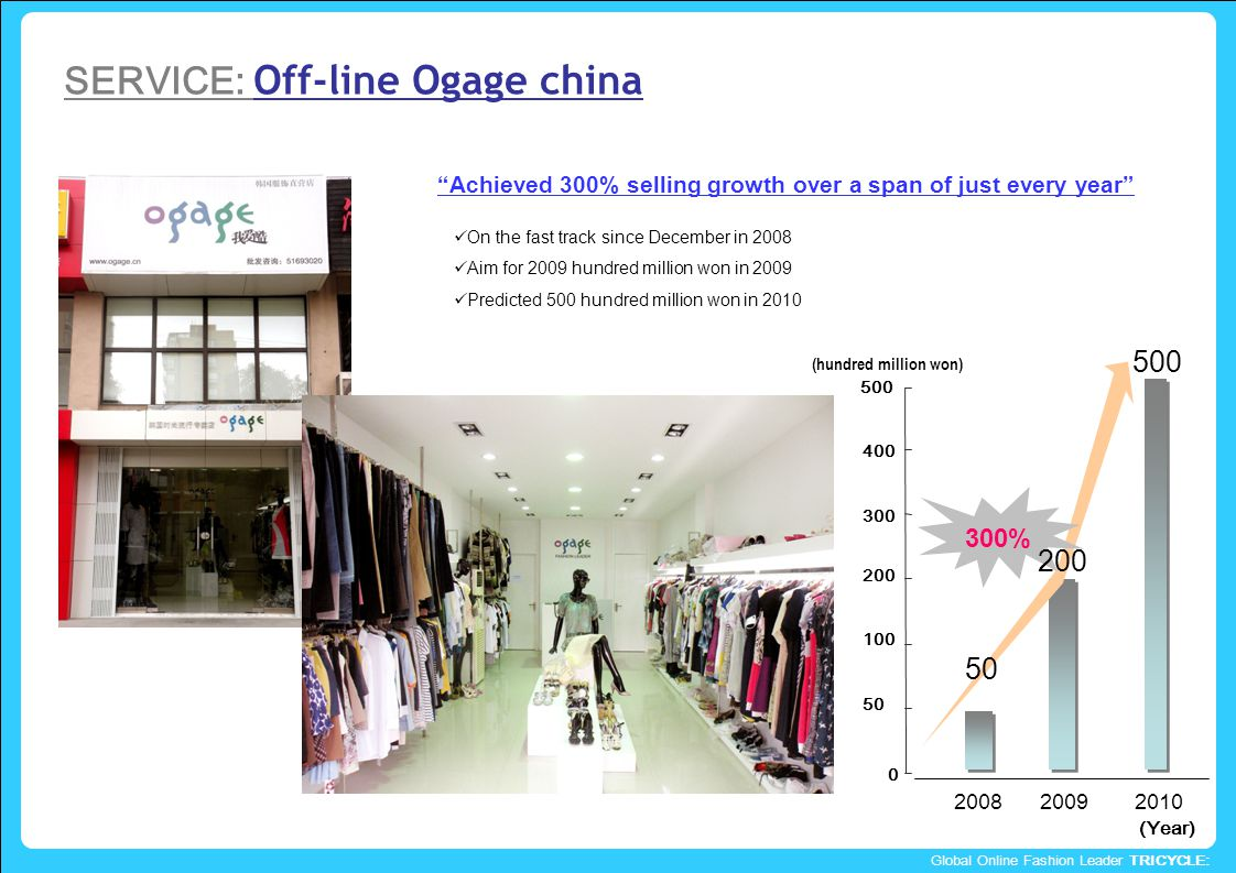 Global Online Fashion Leader TRICYCLE: 20082009 (hundred million won) 2010 0 300 400 500 200 100 50 300% (Year) 50 200 500 On the fast track since December in 2008 Aim for 2009 hundred million won in 2009 Predicted 500 hundred million won in 2010 Achieved 300% selling growth over a span of just every year SERVICE: Off-line Ogage china