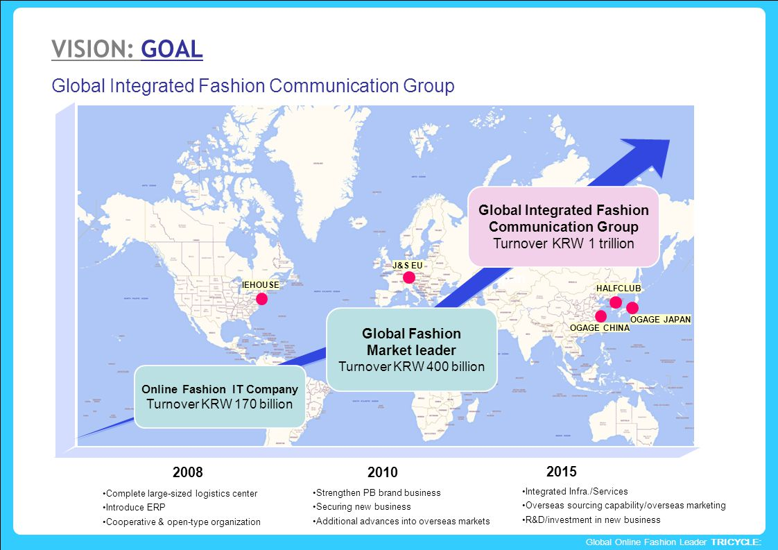 Global Online Fashion Leader TRICYCLE: VISION: GOAL Global Integrated Fashion Communication Group Japan 2015 Global Fashion Market leader Turnover KRW 400 billion Global Integrated Fashion Communication Group Turnover KRW 1 trillion 2010 Online Fashion IT Company Turnover KRW 170 billion 2008 IEHOUSE HALFCLUB OGAGE CHINA OGAGE JAPAN J&S EU Integrated Infra./Services Overseas sourcing capability/overseas marketing R&D/investment in new business Integrated Infra./Services Overseas sourcing capability/overseas marketing R&D/investment in new business Strengthen PB brand business Securing new business Additional advances into overseas markets Strengthen PB brand business Securing new business Additional advances into overseas markets Complete large-sized logistics center Introduce ERP Cooperative & open-type organization Complete large-sized logistics center Introduce ERP Cooperative & open-type organization