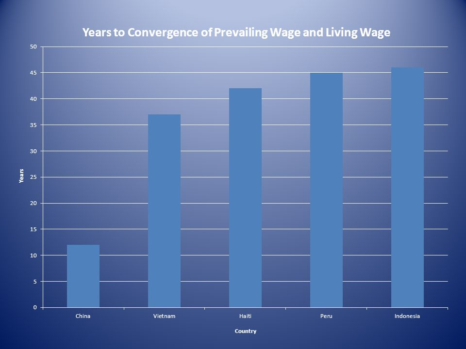 Looking Ahead In more than one half of the countries studied, if 2001-2011 trends continue, the living wage gap will continue to widen.