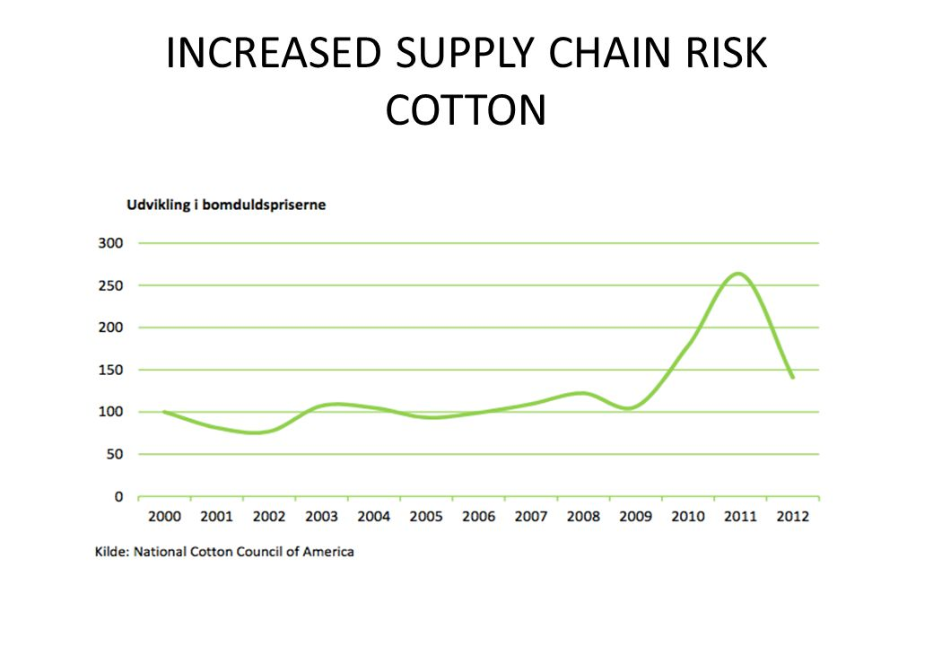 INCREASED SUPPLY CHAIN RISK OIL