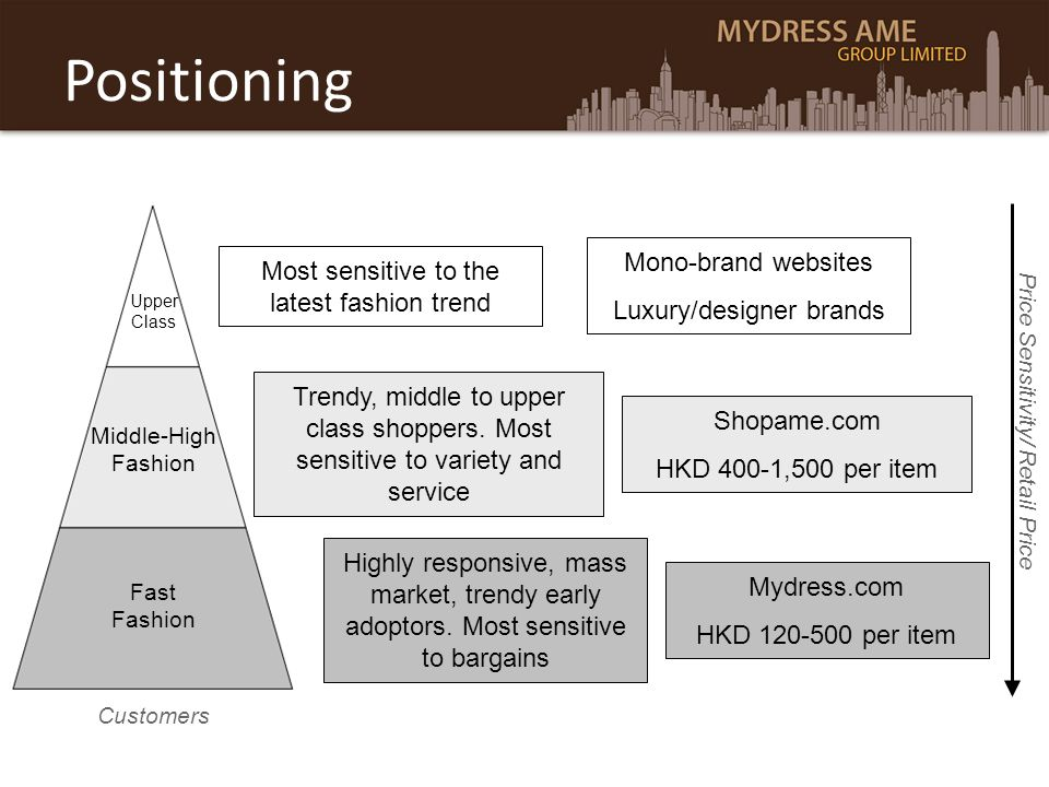 Positioning Middle-High Fashion Upper Class Most sensitive to the latest fashion trend Trendy, middle to upper class shoppers. Most sensitive to varie