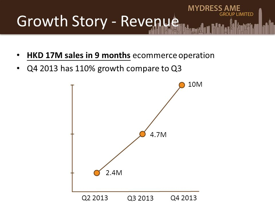 Growth Story - Revenue HKD 17M sales in 9 months ecommerce operation Q4 2013 has 110% growth compare to Q3 4.7M 10M 2.4M Q2 2013 Q3 2013 Q4 2013