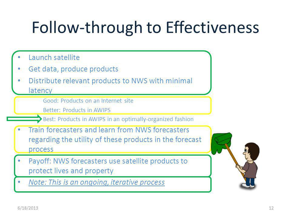Follow-through to Effectiveness 6/18/201312 Launch satellite Get data, produce products Distribute relevant products to NWS with minimal latency Good: