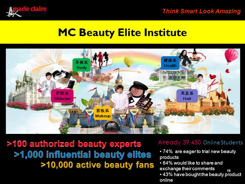 Think Smart Look Amazing 19 Skincare Makeup Hair Body Health MC Beauty Elite Institute 74% are eager to trial new beauty products 64% would like to share and exchange their comments 43% have bought the beauty product online Already 39,450 Online Students