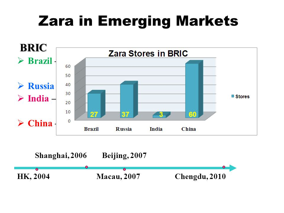 Zara in Emerging Markets BRIC BRIC Brazil – 27 stores Second largest market in South America Russia – 37 stores, stores in Moscow, Saint Petersburg India – 3 stores (Delhi, Mumbai, Bengaluru) Joint-venture with Tata China – 60 stores Shanghai, 2006 Beijing, 2007 HK, 2004 Macau, 2007 Chengdu, 2010 27 37 3 60