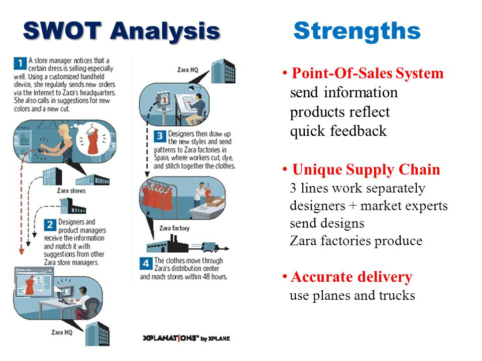 SWOT Analysis SWOT Analysis Strengths Point-Of-Sales System send information products reflect quick feedback Unique Supply Chain 3 lines work separately designers + market experts send designs Zara factories produce Accurate delivery use planes and trucks