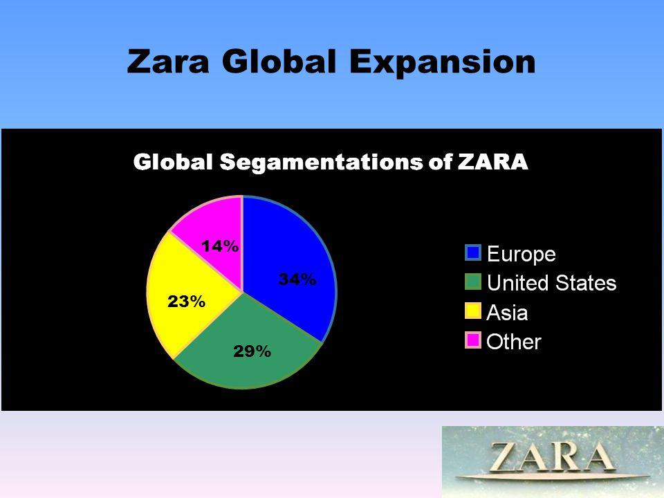 Zara Global Expansion 14% 34% 29% 23%