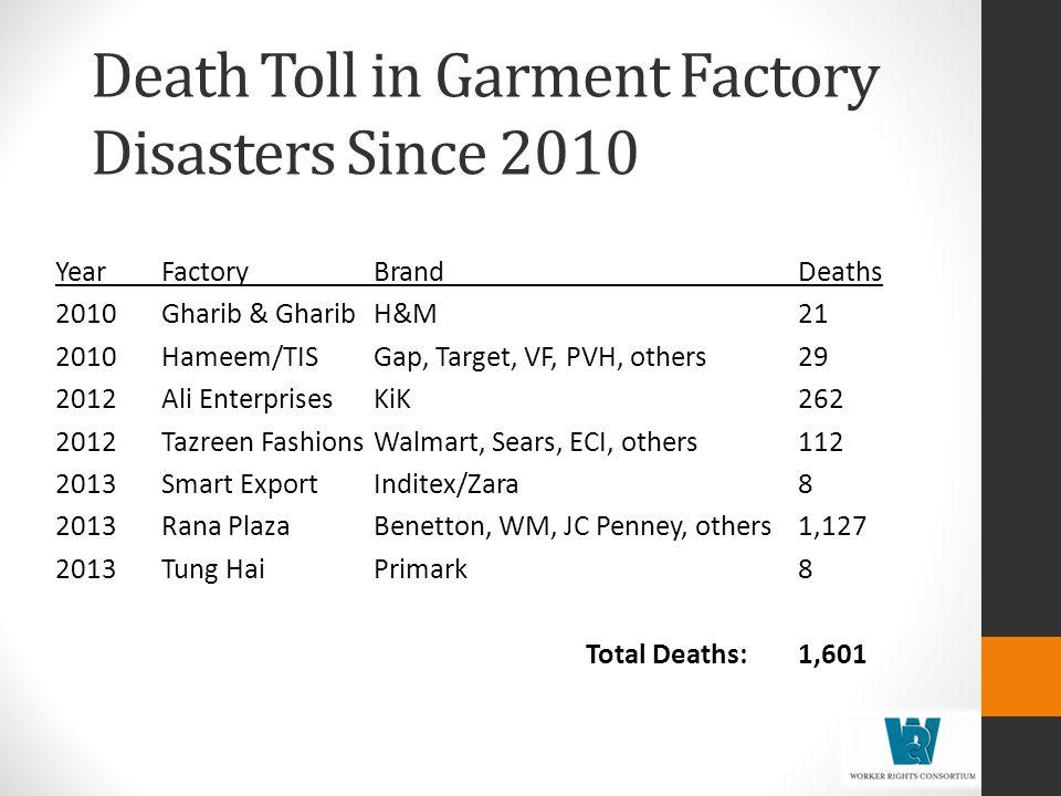 Death Toll in Garment Factory Disasters Since 2010 YearFactoryBrandDeaths 2010Gharib & Gharib H&M21 2010Hameem/TISGap, Target, VF, PVH, others29 2012Ali EnterprisesKiK262 2012Tazreen FashionsWalmart, Sears, ECI, others112 2013Smart ExportInditex/Zara8 2013Rana PlazaBenetton, WM, JC Penney, others1,127 2013Tung HaiPrimark8 Total Deaths: 1,601