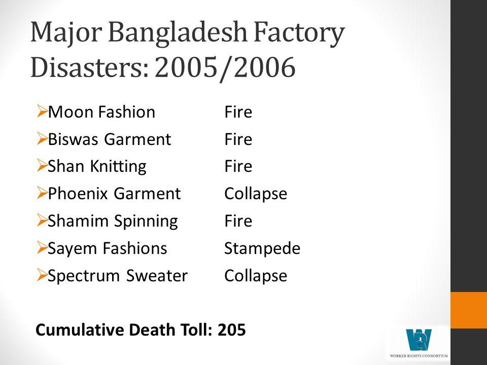 Major Bangladesh Factory Disasters: 2005/2006 Moon FashionFire Biswas GarmentFire Shan KnittingFire Phoenix GarmentCollapse Shamim SpinningFire Sayem FashionsStampede Spectrum SweaterCollapse Cumulative Death Toll: 205