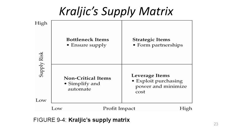 Kraljics Supply Matrix FIGURE 9-4: Kraljics supply matrix 23