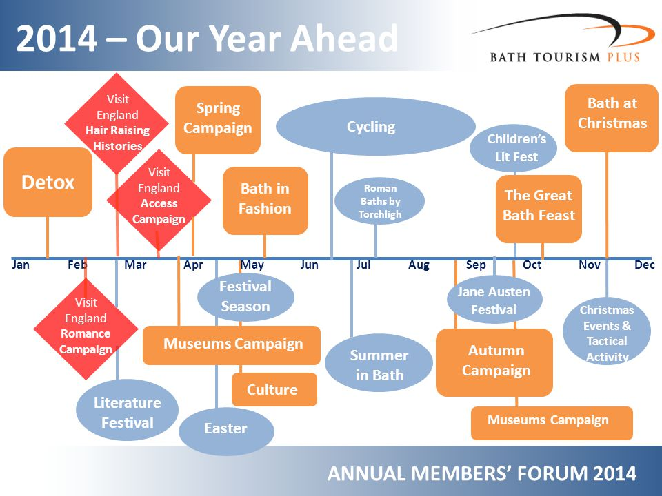 2014 – Our Year Ahead ANNUAL MEMBERS FORUM 2014 Jan Feb Mar Apr May Jun Jul Aug Sep Oct Nov Dec Detox Visit England Romance Campaign Visit England Hair Raising Histories Visit England Access Campaign Literature Festival Spring Campaign Museums Campaign Bath in Fashion Culture Easter Festival Season Cycling Roman Baths by Torchligh t Autumn Campaign Jane Austen Festival The Great Bath Feast Museums Campaign Childrens Lit Fest Bath at Christmas Christmas Events & Tactical Activity Summer in Bath
