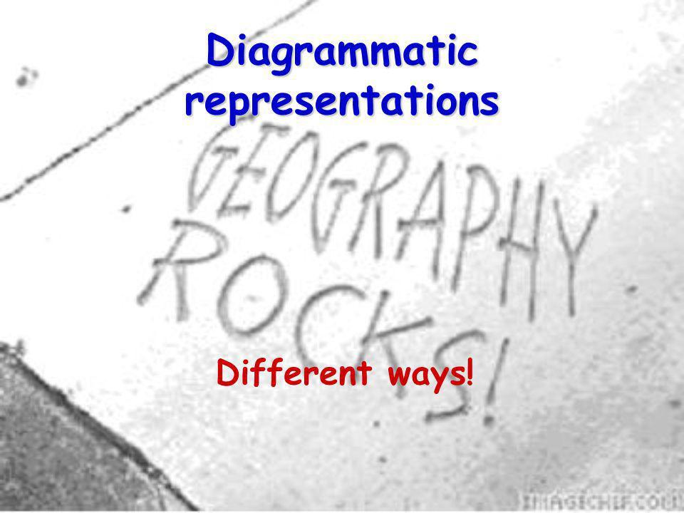 Diagrammatic representations Different ways!
