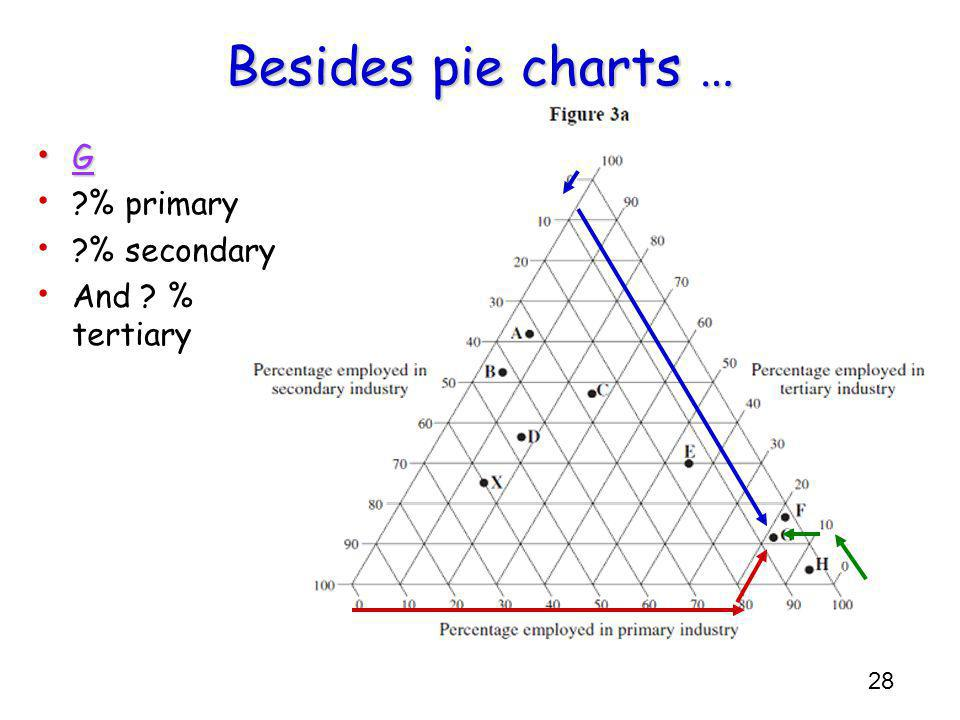 28 Besides pie charts … G % primary % secondary And % tertiary