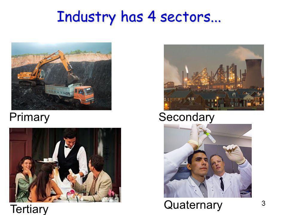 3 Industry has 4 sectors... PrimarySecondary Tertiary Quaternary