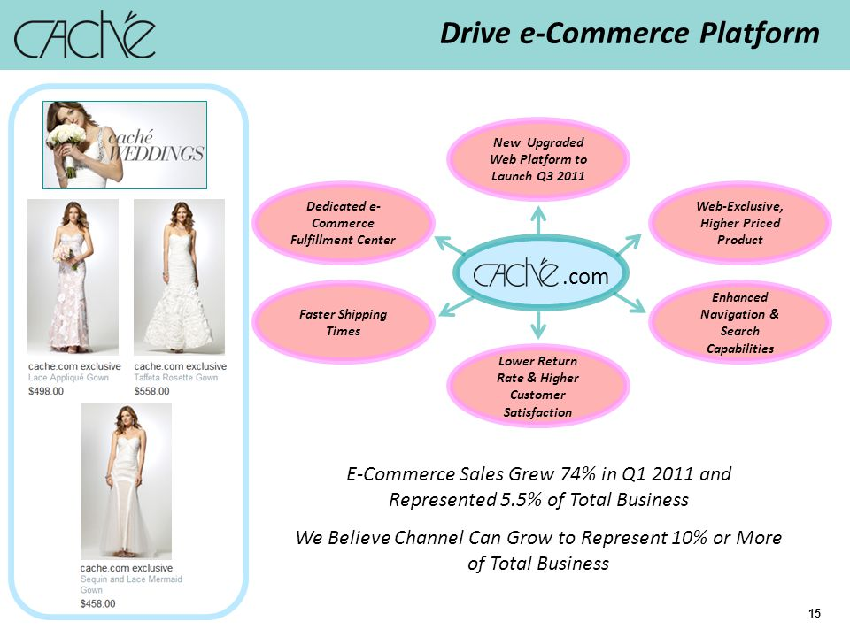 15 Drive e-Commerce Platform.com E-Commerce Sales Grew 74% in Q1 2011 and Represented 5.5% of Total Business We Believe Channel Can Grow to Represent 10% or More of Total Business Web-Exclusive, Higher Priced Product New Upgraded Web Platform to Launch Q3 2011 Enhanced Navigation & Search Capabilities Dedicated e- Commerce Fulfillment Center Faster Shipping Times Lower Return Rate & Higher Customer Satisfaction