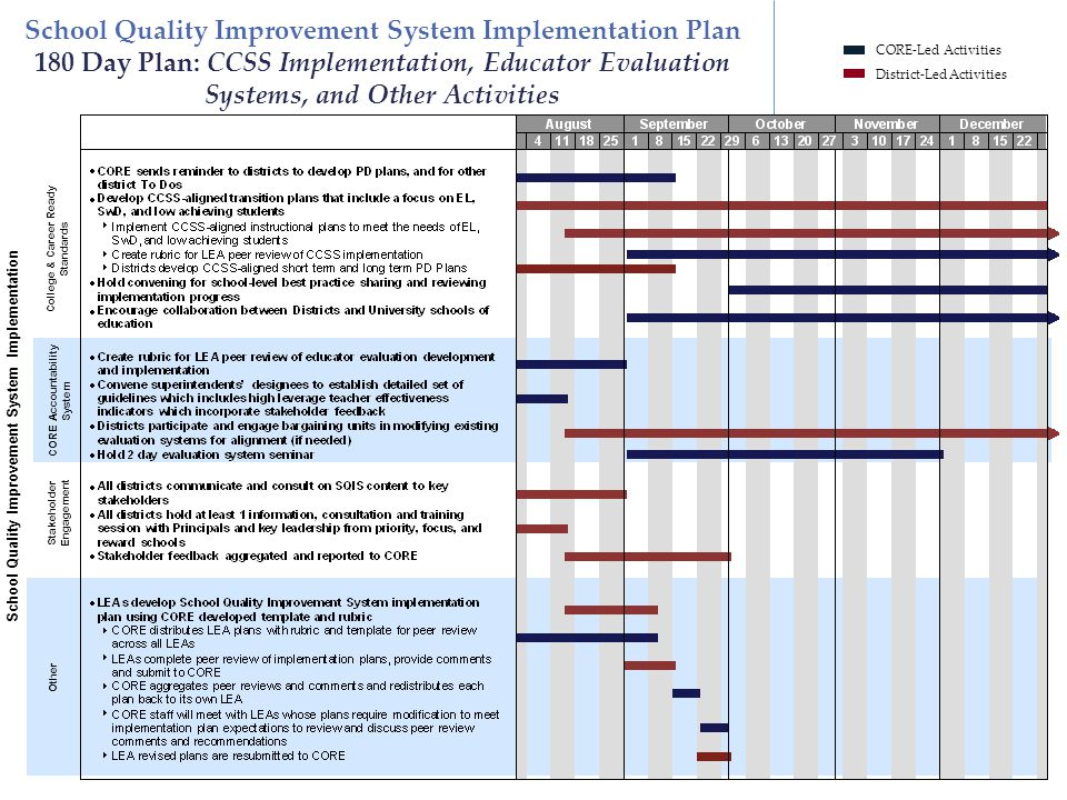School Quality Improvement System Implementation Plan 180 Day Plan: CCSS Implementation, Educator Evaluation Systems, and Other Activities District-Le