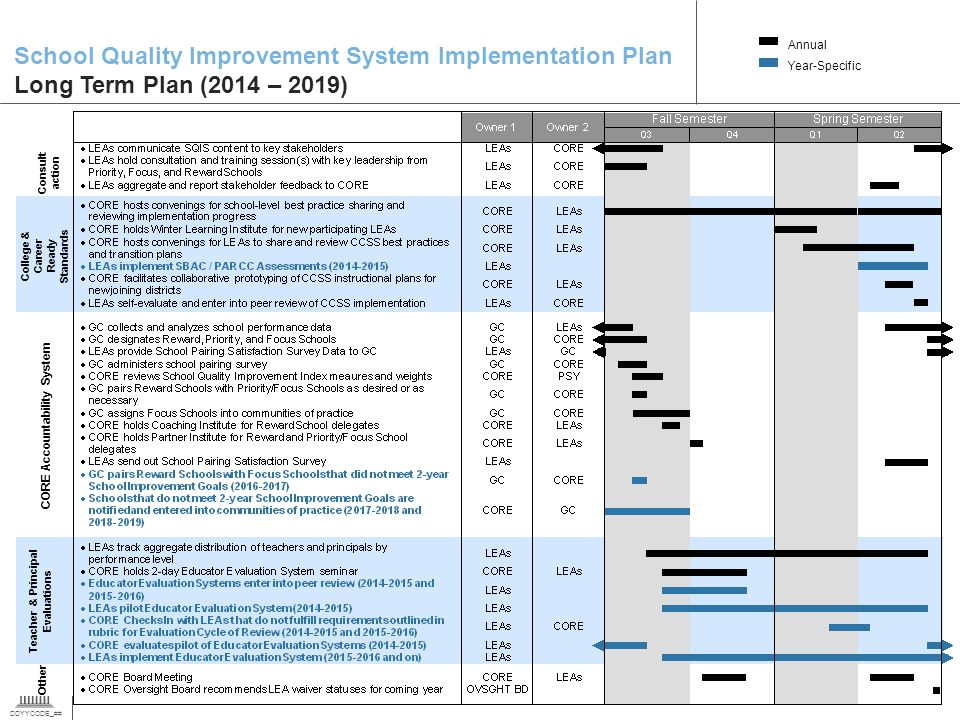 DDYYCODE_## 7 School Quality Improvement System Implementation Plan Long Term Plan (2014 – 2019) Annual Year-Specific CORE Accountability System Colle