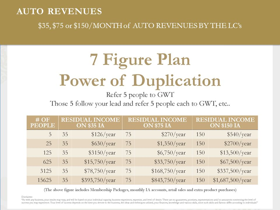 AUTO REVENUES $35, $75 or $150/MONTH of AUTO REVENUES BY THE LCs