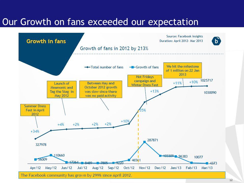 12 Our Growth on fans exceeded our expectation