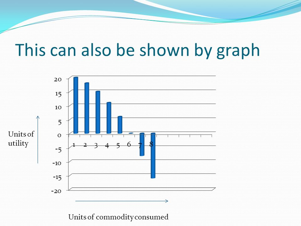 This can also be shown by graph Units of commodity consumed Units of utility