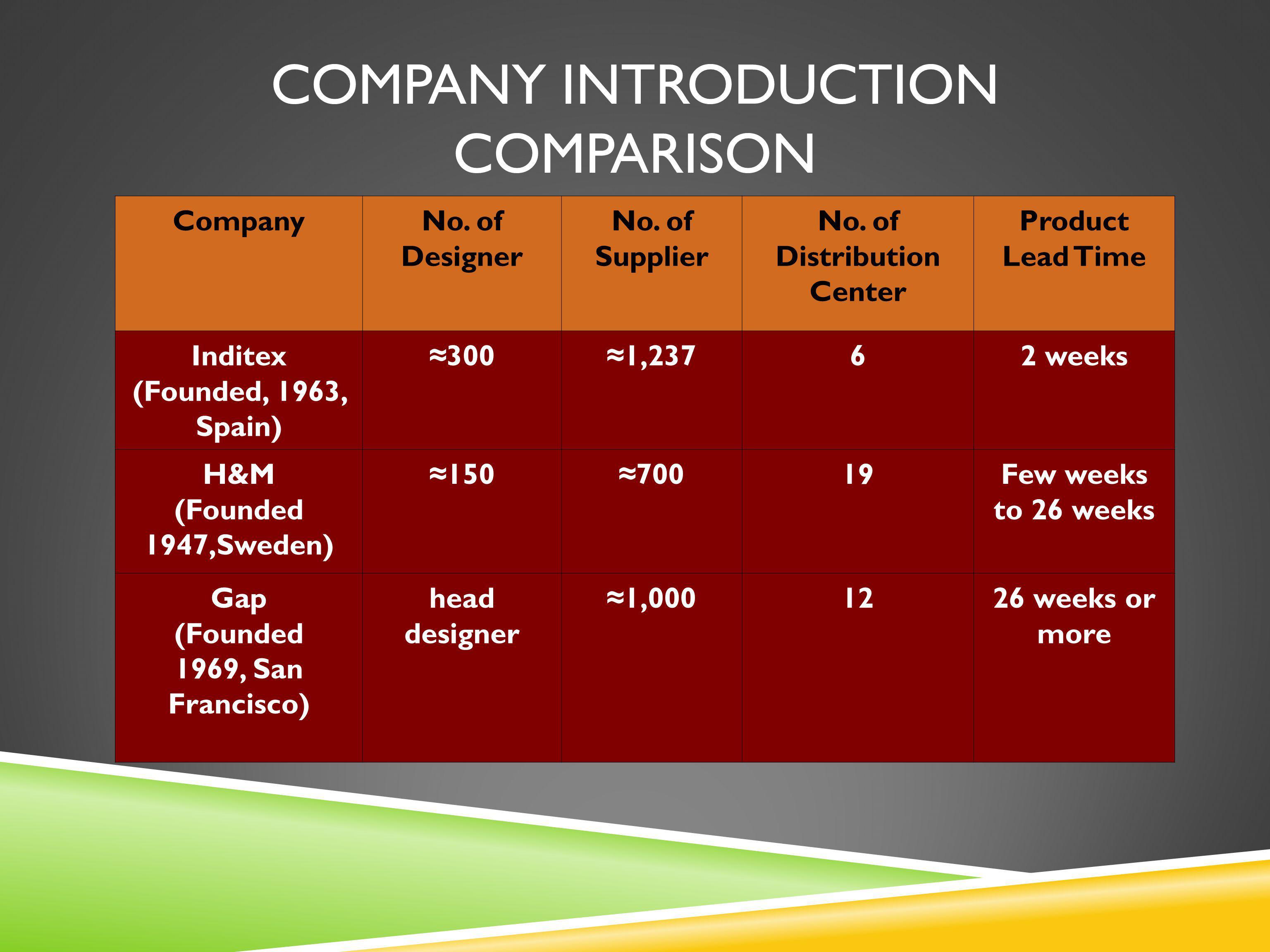 COMPANY INTRODUCTION COMPARISON CompanyNo.of Designer No.