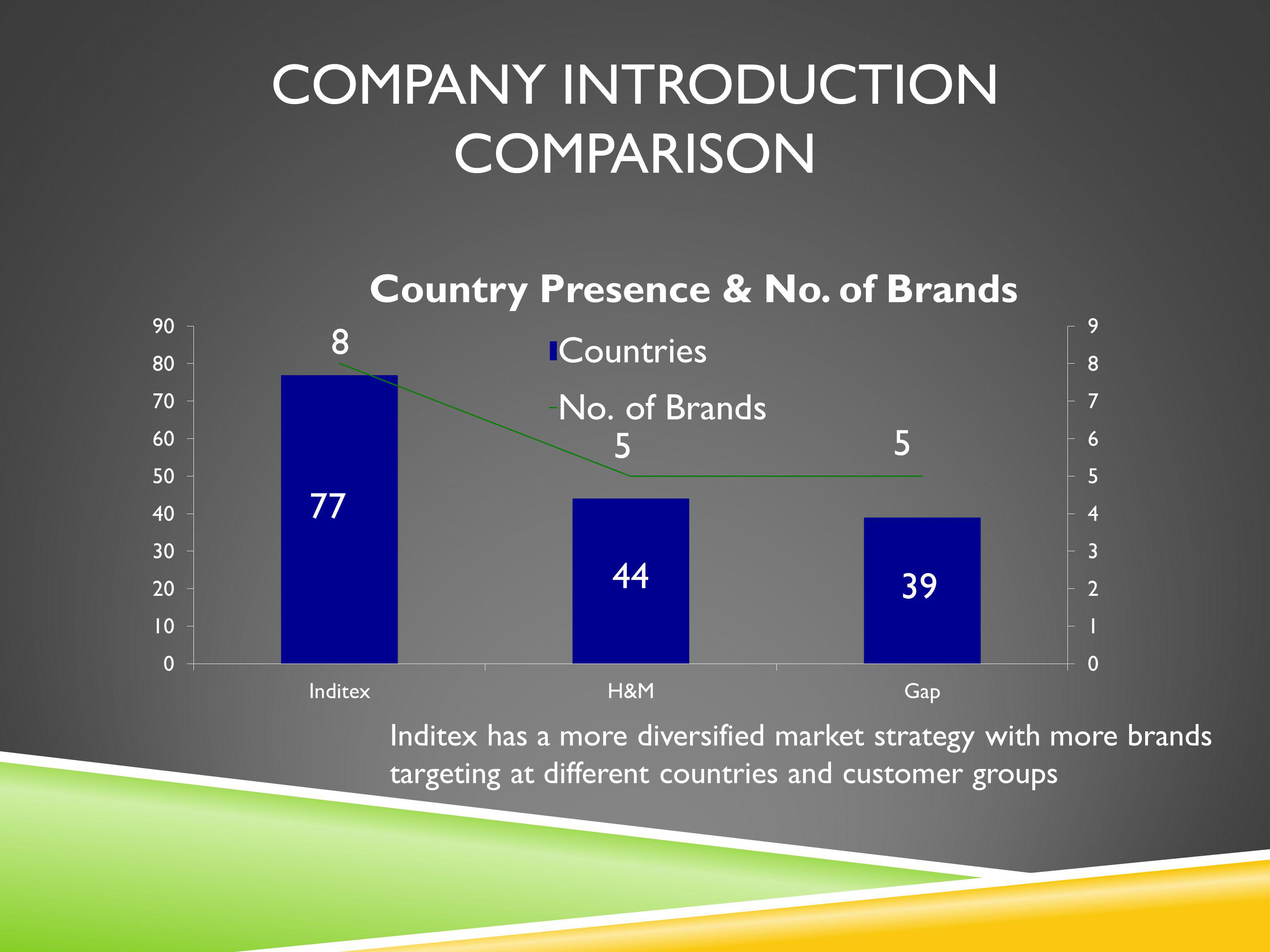 Inditex has a more diversified market strategy with more brands targeting at different countries and customer groups COMPANY INTRODUCTION COMPARISON