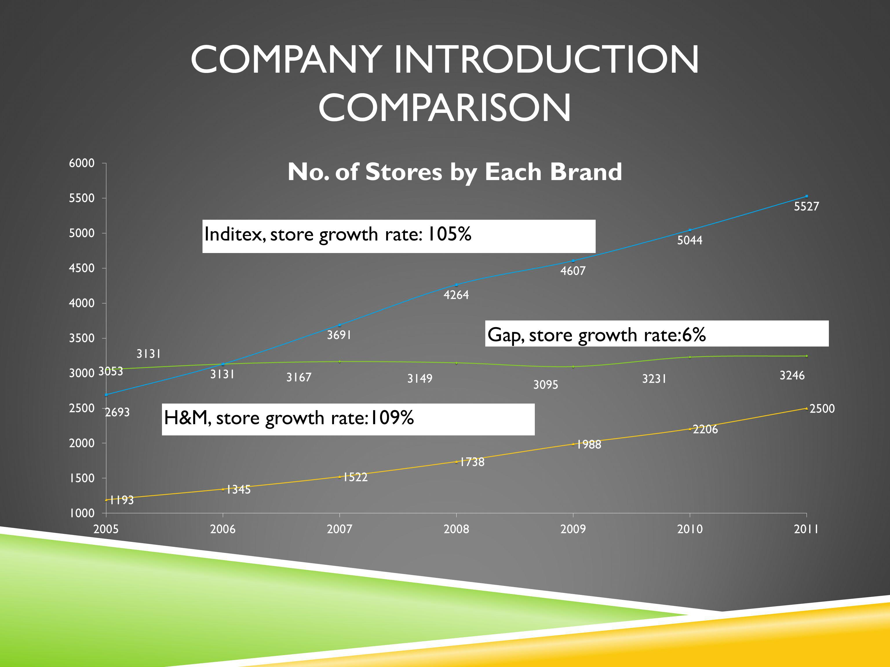 Inditex, store growth rate: 105% Gap, store growth rate:6% H&M, store growth rate:109% COMPANY INTRODUCTION COMPARISON